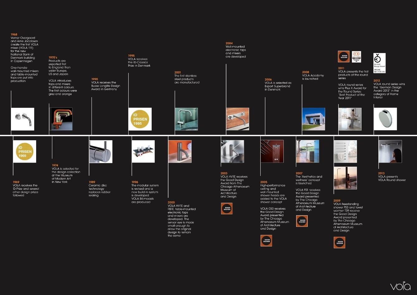 vola timeline2011