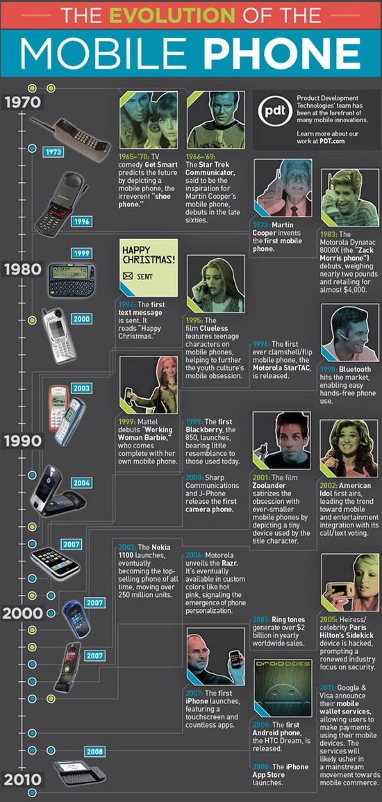 infographic mobile phone timeline