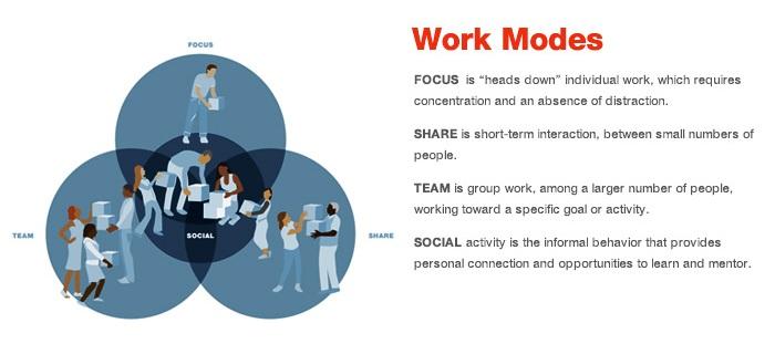work-modes 1