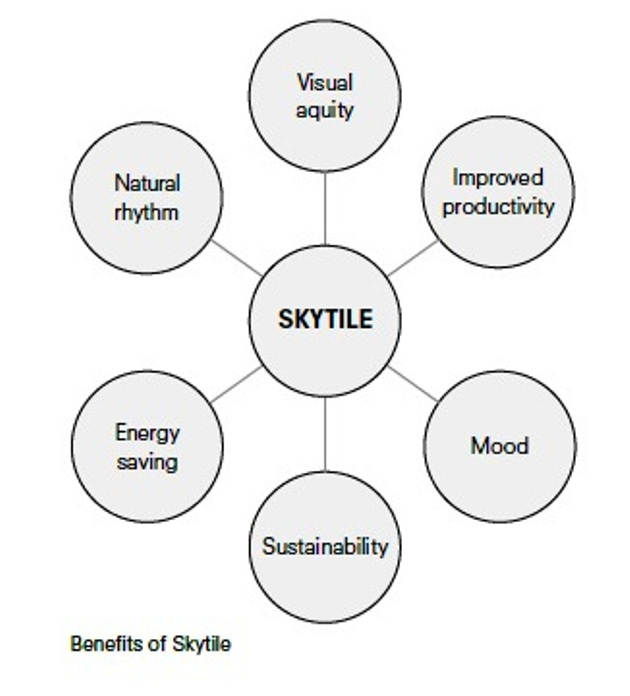 benefits of skytile
